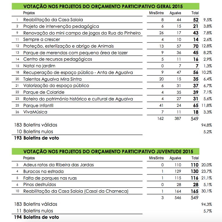 Resultados Orçamento Participativo 2015